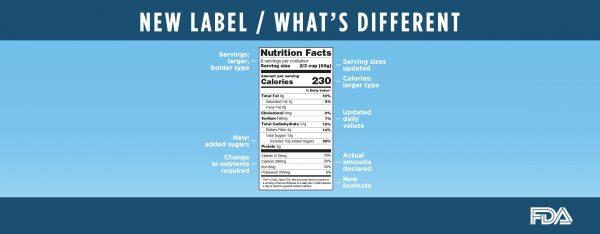 Nuevas regulaciones de etiquetas